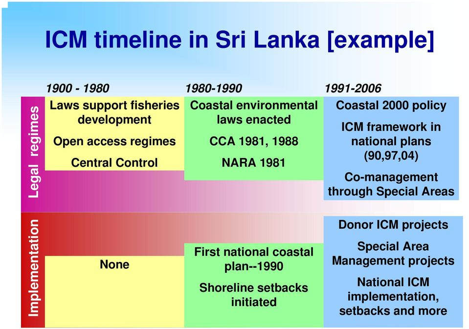 in national plans (90,97,04) Co-management through Special Areas Implementation None First national coastal plan--1990