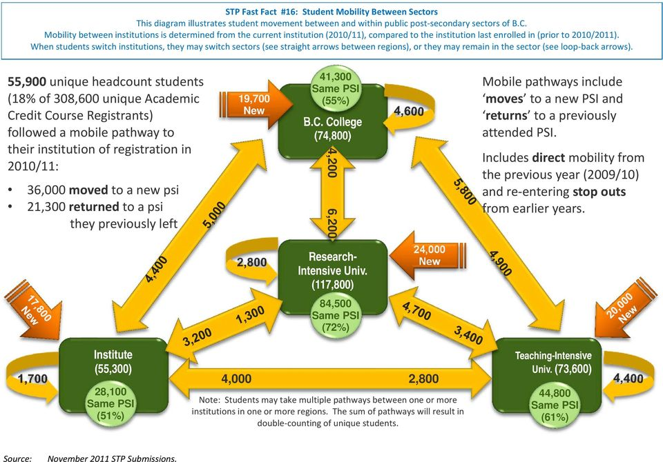 When students switch institutions, they may switch sectors (see straight arrows between regions), or they may remain in the sector (see loop back arrows).