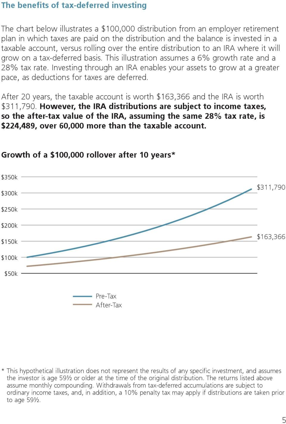 Investing through an IRA enables your assets to grow at a greater pace, as deductions for taxes are deferred. After 20 years, the taxable account is worth $163,366 and the IRA is worth $311,790.