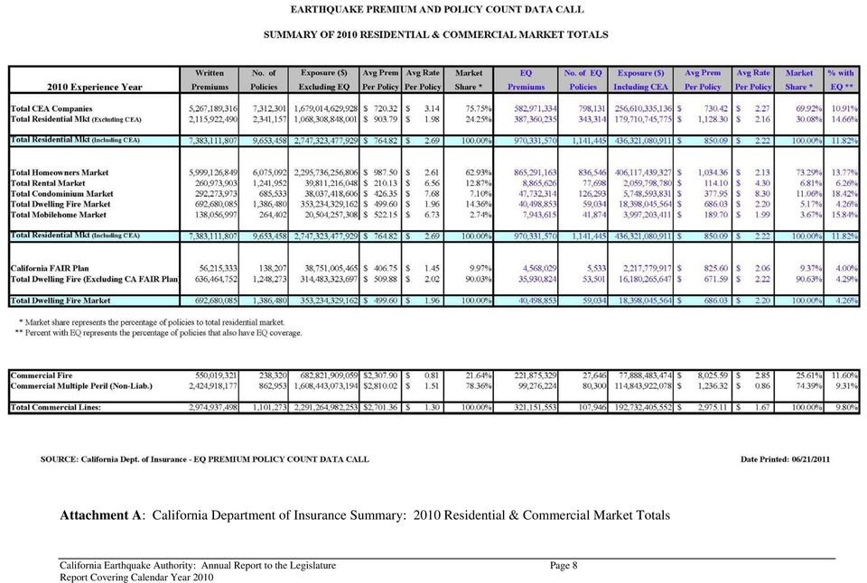 Commercial Market Totals California
