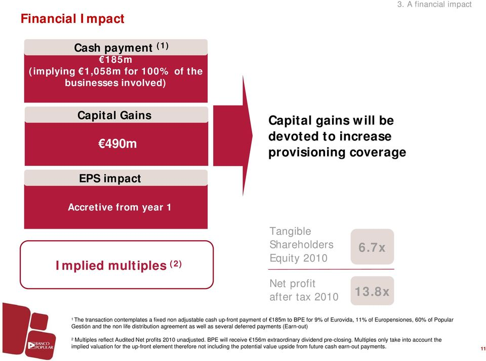 coverage EPS impact Accretive from year 1 Implied multiples (2) Tangible Shareholders Equity 2010 Net profit after tax 2010 6.7x 13.