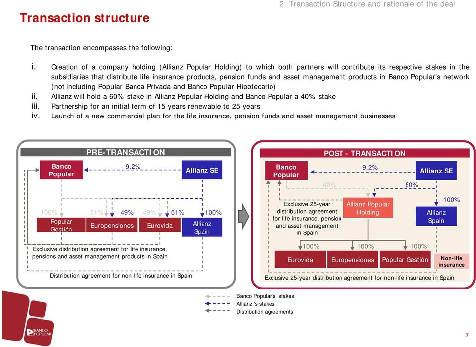 asset management products in Banco Popular s network (not including Popular Banca Privada and Banco Popular Hipotecario) ii.
