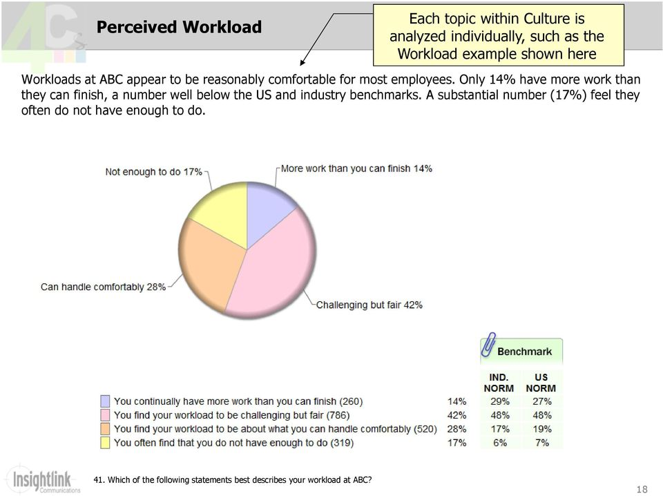 Only 14% have more work than they can finish, a number well below the US and industry benchmarks.