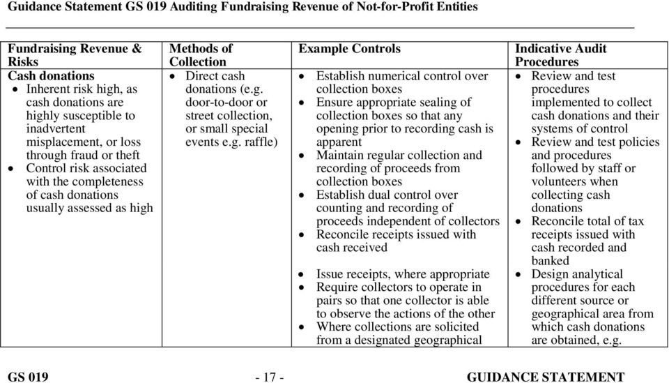 Methods of Collection Direct cash donations (e.g.