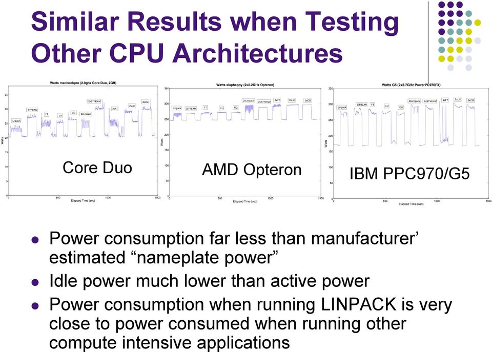 power Idle power much lower than active power Power consumption when running