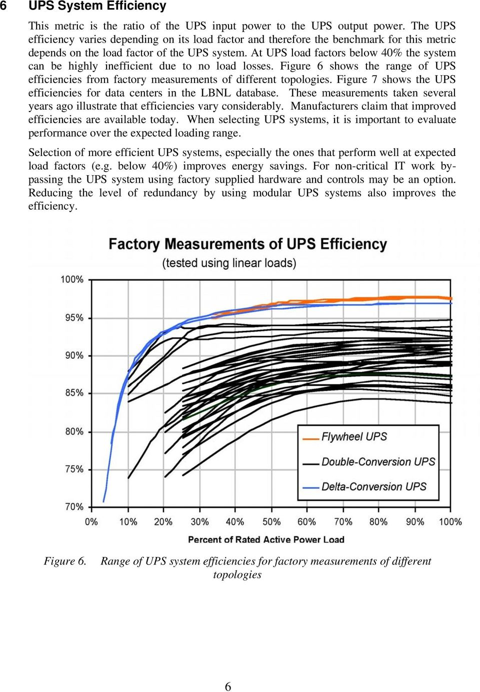 At UPS load factors below 40% the system can be highly inefficient due to no load losses. Figure 6 shows the range of UPS efficiencies from factory measurements of different topologies.