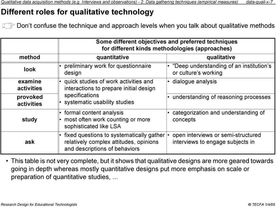 different objectives and preferred techniques for different kinds methodologies (approaches) method quantitative qualitative look examine activities provoked activities study ask preliminary work for