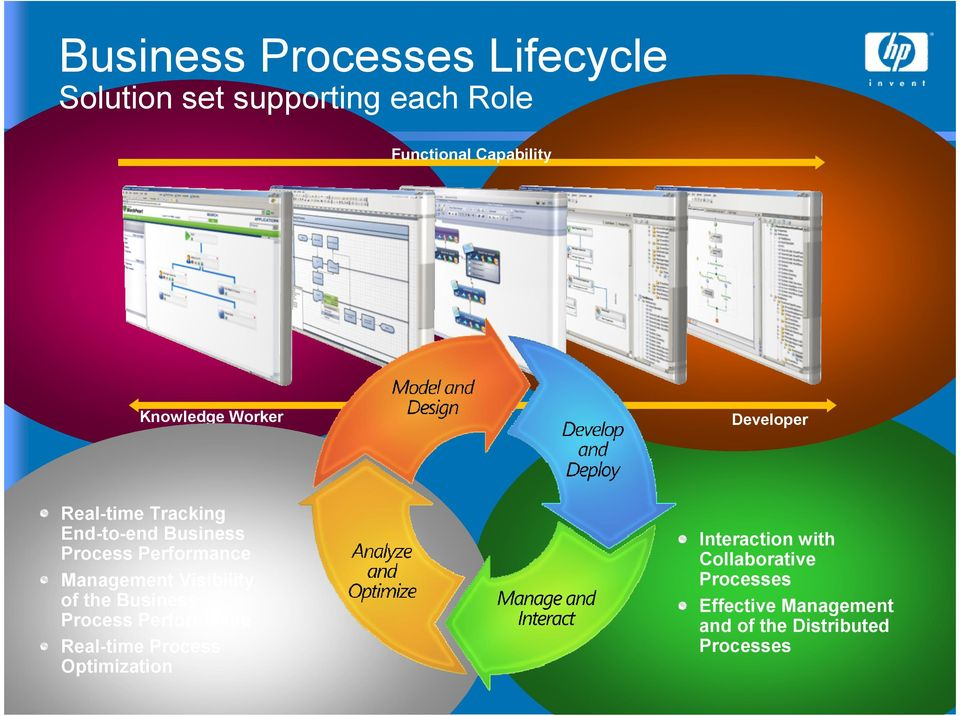 Management Visibility of the Business Process Performance Real-time Process Optimization