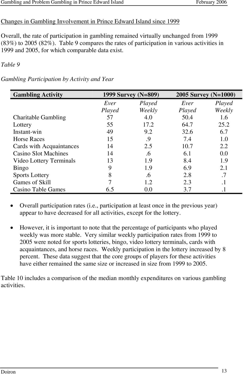 Table 9 Gambling Participation by Activity and Year Gambling Activity 1999 Survey (N=809) 2005 Survey (N=1000) Ever Played Played Weekly Ever Played Played Weekly Charitable Gambling 57 4.0 50.4 1.