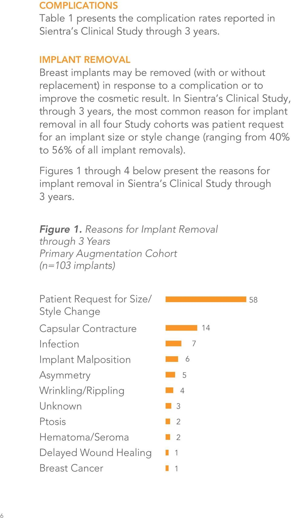 In Sientra s Clinical Study, through 3 years, the most common reason for implant removal in all four Study cohorts was patient request for an implant size or style change (ranging from 40% to 56% of