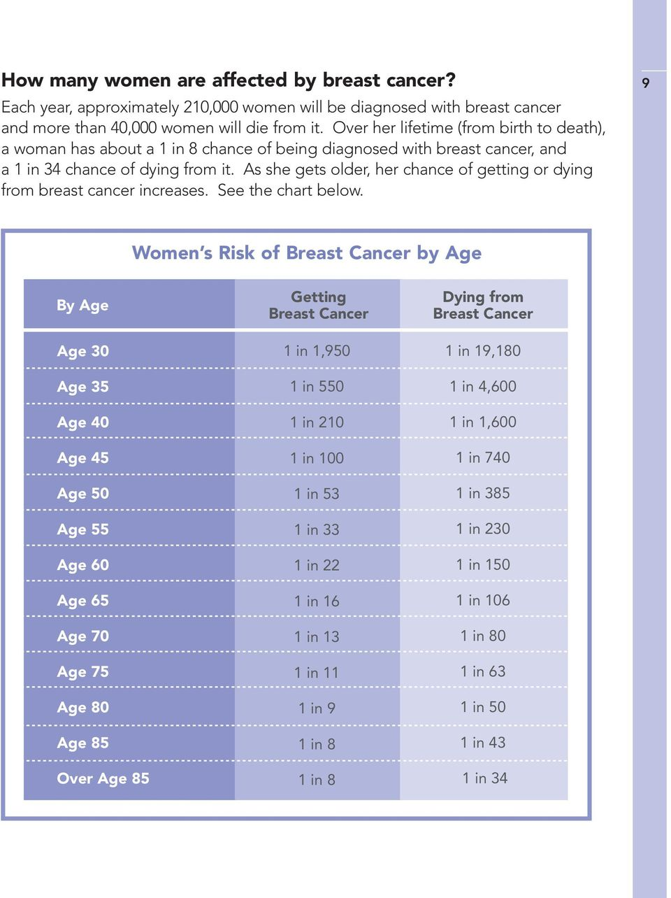 As she gets older, her chance of getting or dying from breast cancer increases. See the chart below.