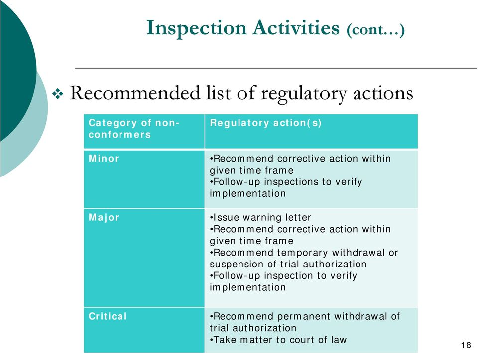 letter Recommend corrective action within given time frame Recommend temporary withdrawal or suspension of trial authorization