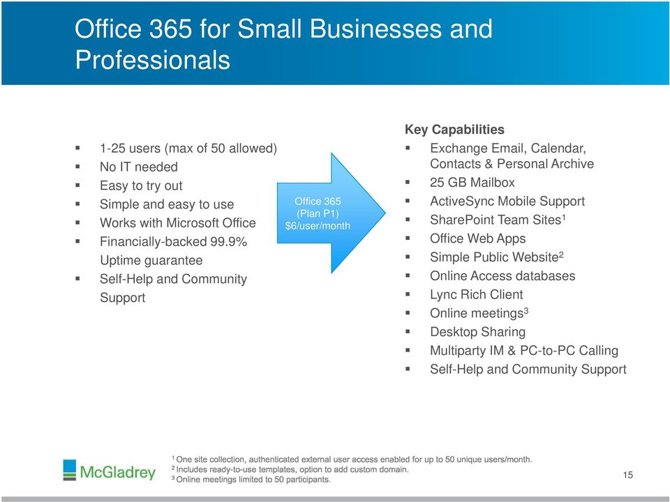Team Sites 1 Works with Microsoft Office Financially-backed 99.