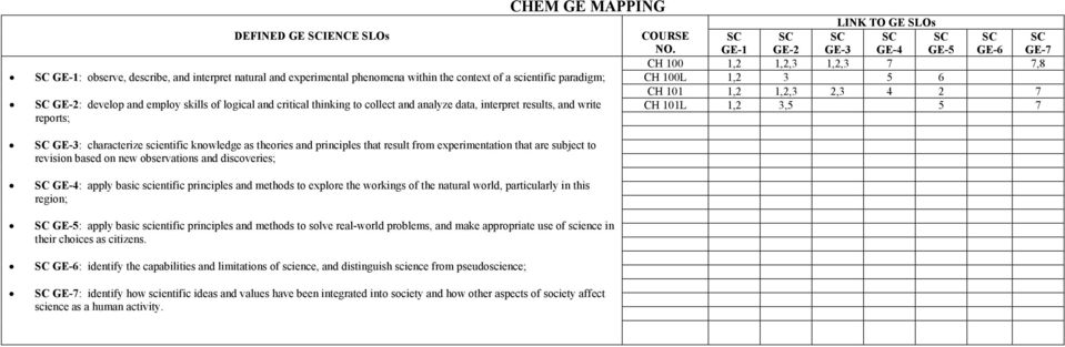 that are subject to revision based on new observations and discoveries; SC GE-4: apply basic scientific principles and methods to explore the workings of the natural world, particularly in this