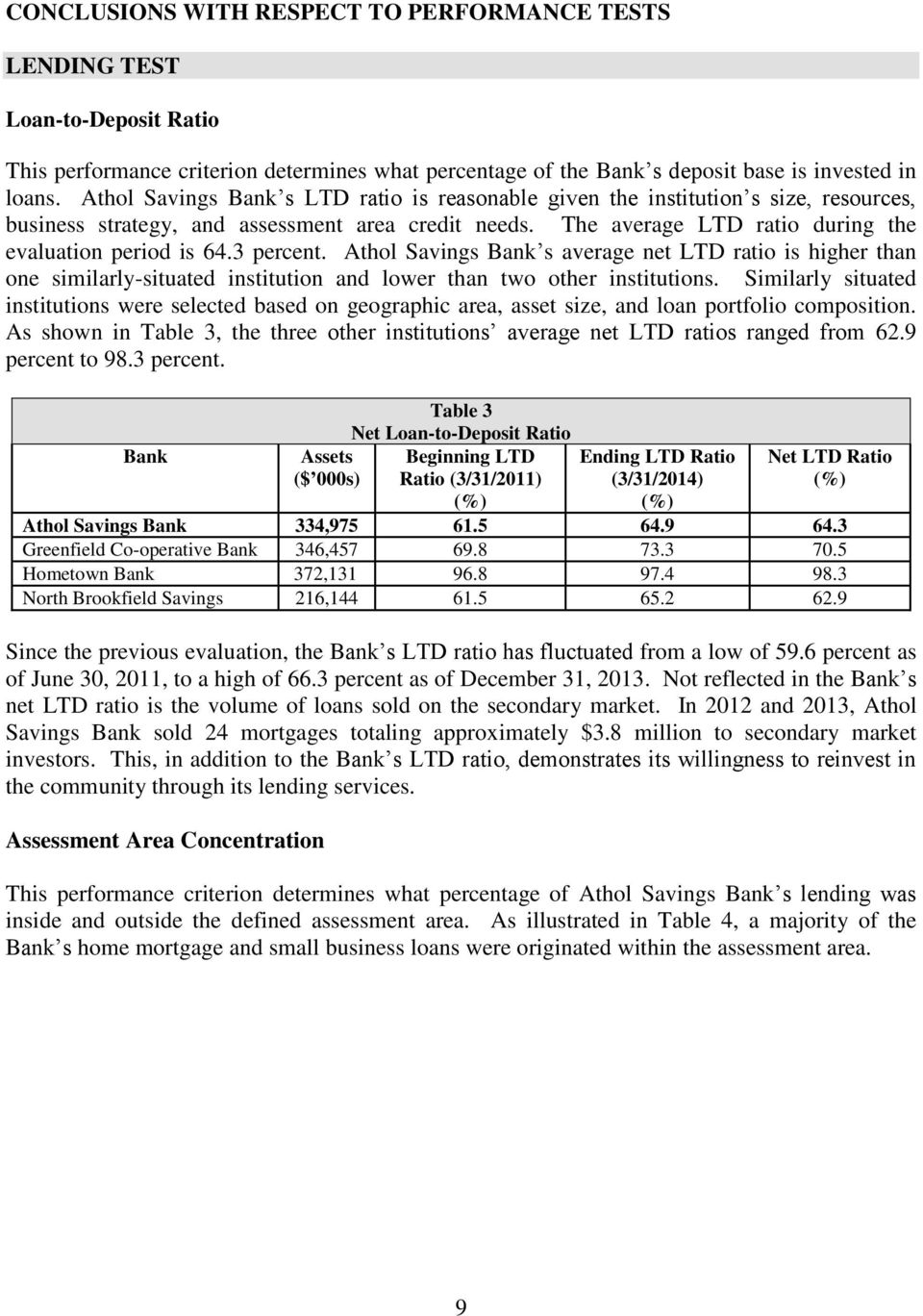 3 percent. Athol Savings Bank s average net LTD ratio is higher than one similarly-situated institution and lower than two other institutions.
