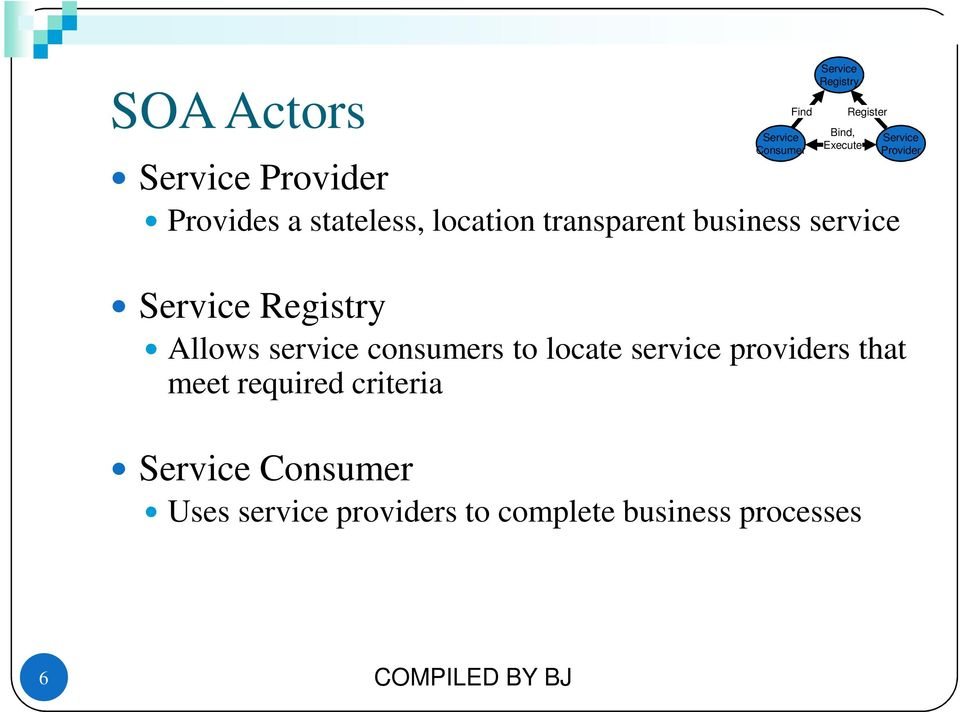 service providers that meet required criteria Find Bind, Execute Service Consumer Uses