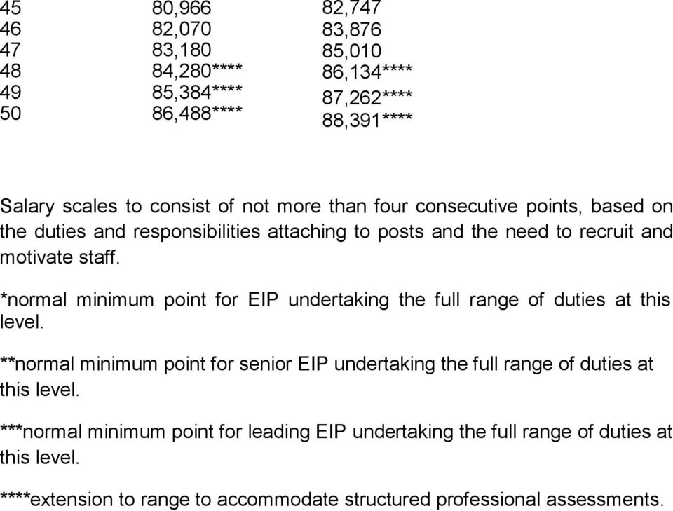*normal minimum point for EIP undertaking the full range of duties at this level.