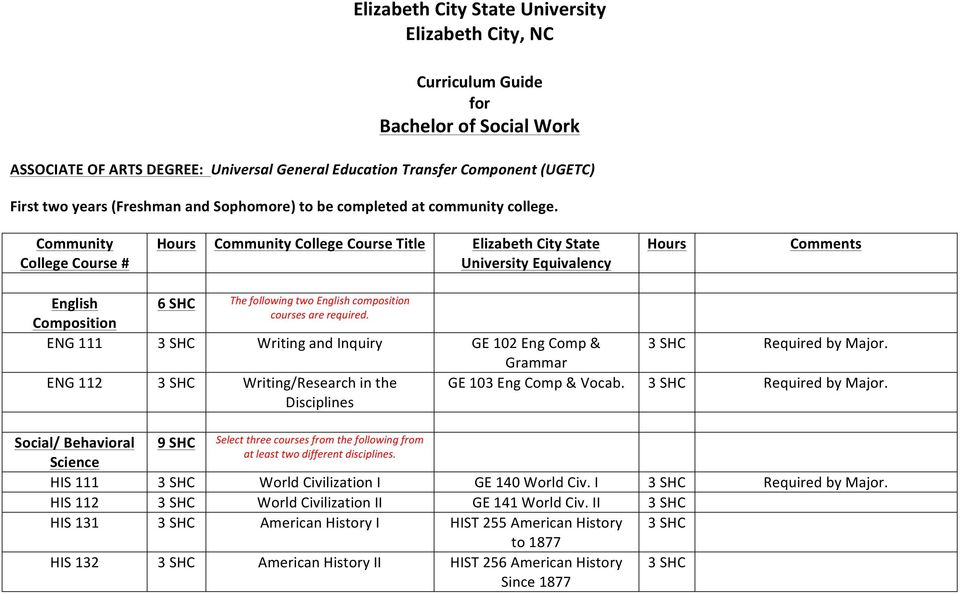 Community College Course # Hours Community College Course Title Elizabeth City State University Equivalency Hours Comments English 6 The following two English composition courses are required.