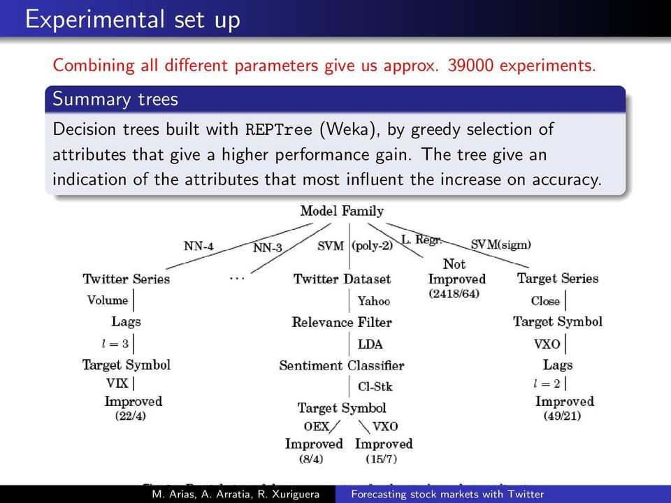 Summary trees Decision trees built with REPTree (Weka), by greedy selection