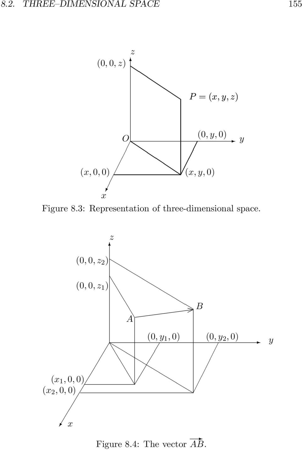 3: Representation of three-dimensional space.