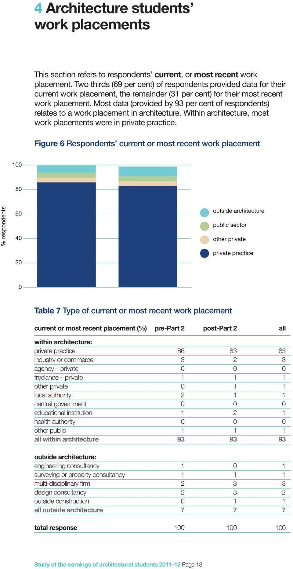 Most data (provided by 93 per cent of respondents) relates to a work placement in architecture. Within architecture, most work placements were in private practice.
