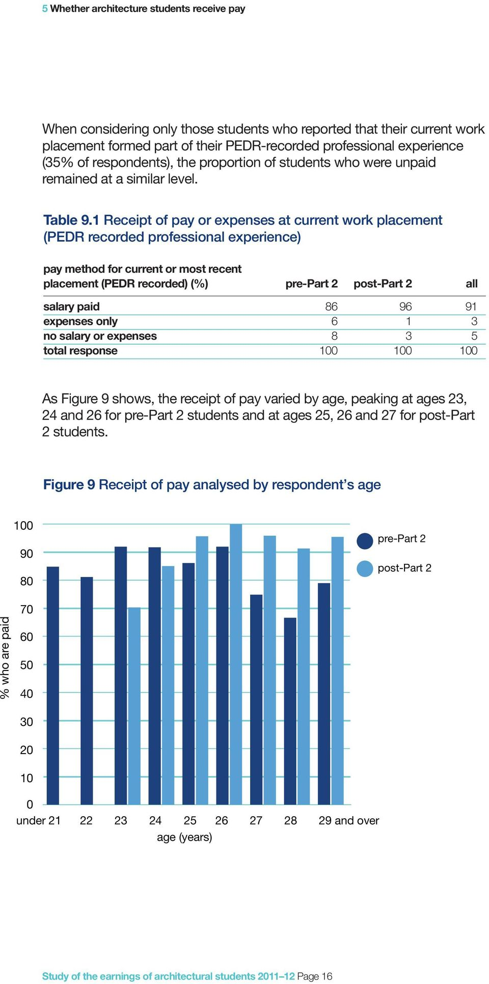 1 Receipt of pay or expenses at current work placement (PEDR recorded professional experience) pay method for current or most recent placement (PEDR recorded) (%) pre-part 2 post-part 2 all salary