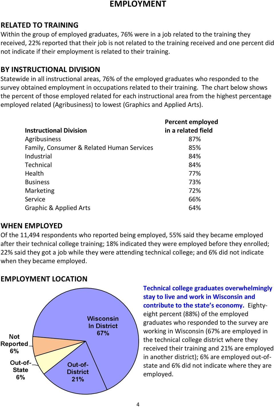 BY INSTRUCTIONAL DIVISION Statewide in all instructional areas, 76% of the employed graduates who responded to the survey obtained employment in occupations related to their training.