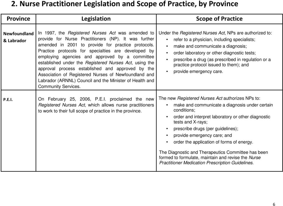 Practice protocols for specialties are developed by employing agencies and approved by a committee established under the Registered Nurses Act, using the approval process established and approved by