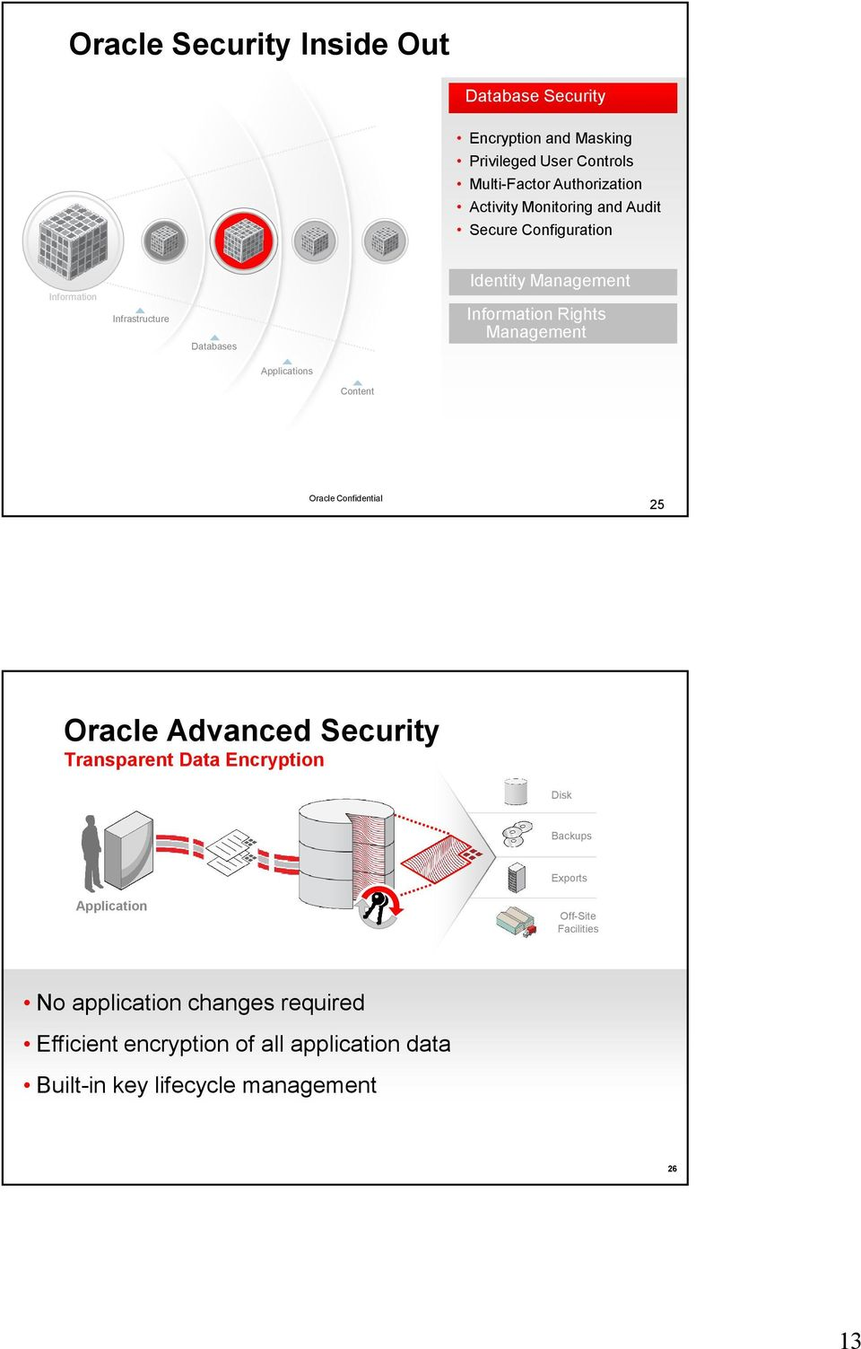 Applications Content Oracle Confidential 25 Oracle Advanced Security Transparent Data Encryption Disk Backups Exports Application