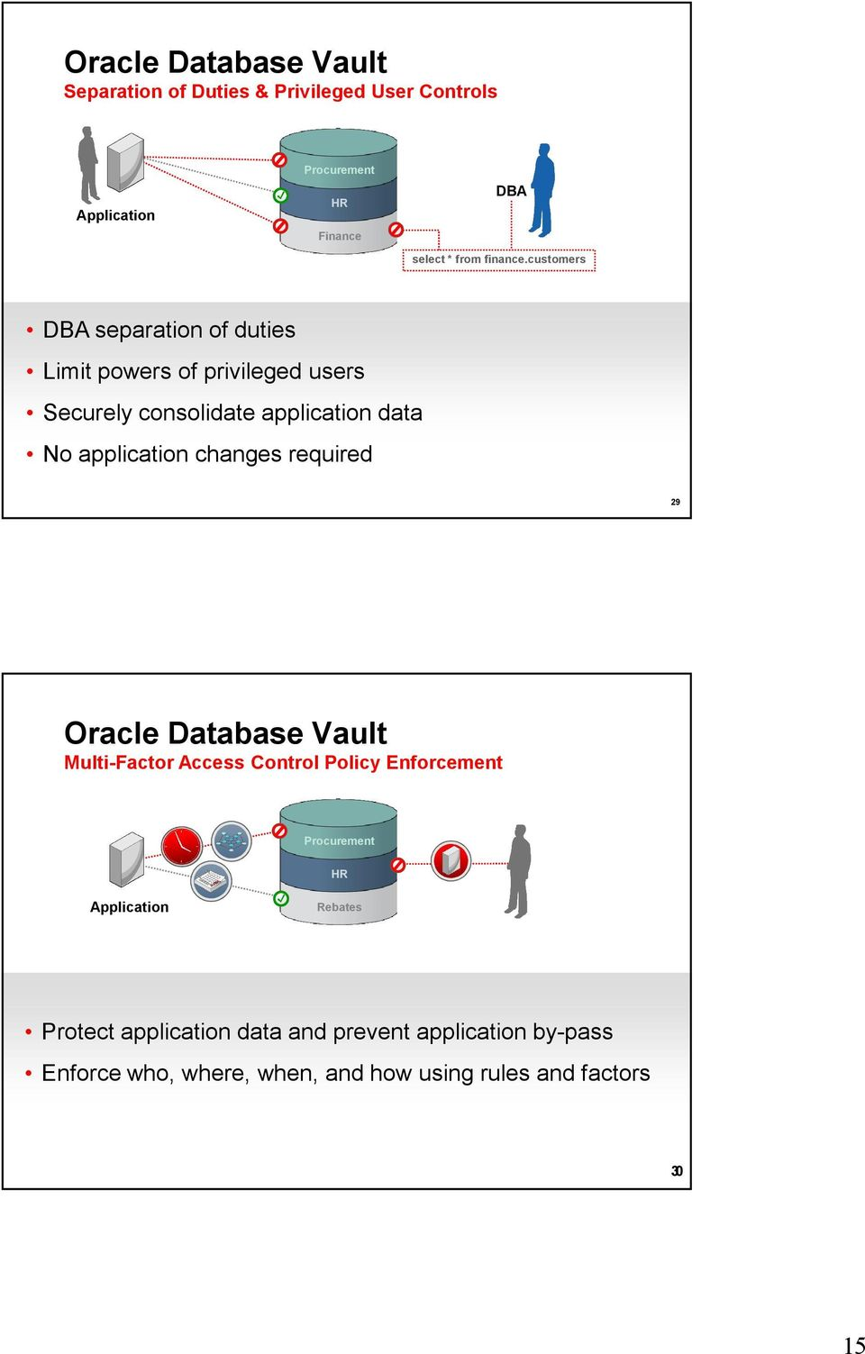 customers DBA separation of duties Limit powers of privileged users Securely consolidate application data No application