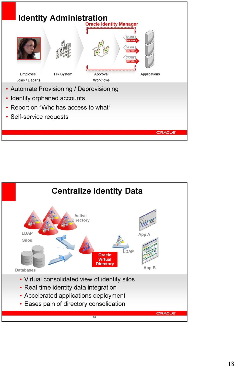 Applications Centralize Identity Data Active Directory LDAP Silos Databases Oracle Virtual Directory LDAP Virtual consolidated view of