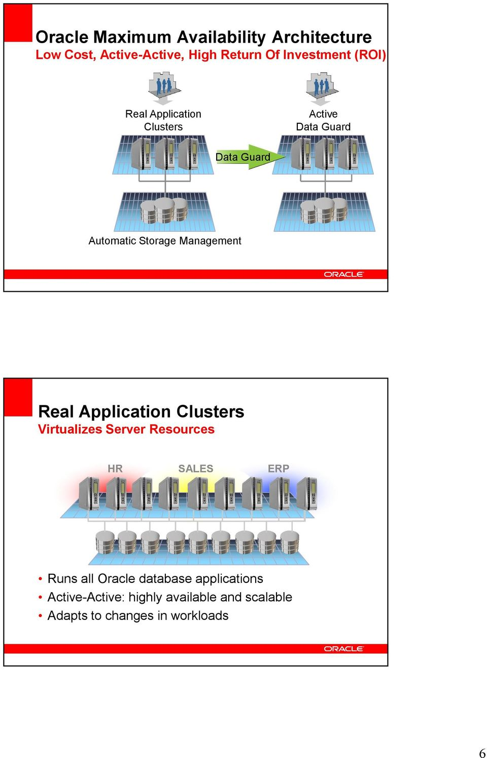 Real Application Clusters Virtualizes Server Resources HR SALES ERP Runs all Oracle