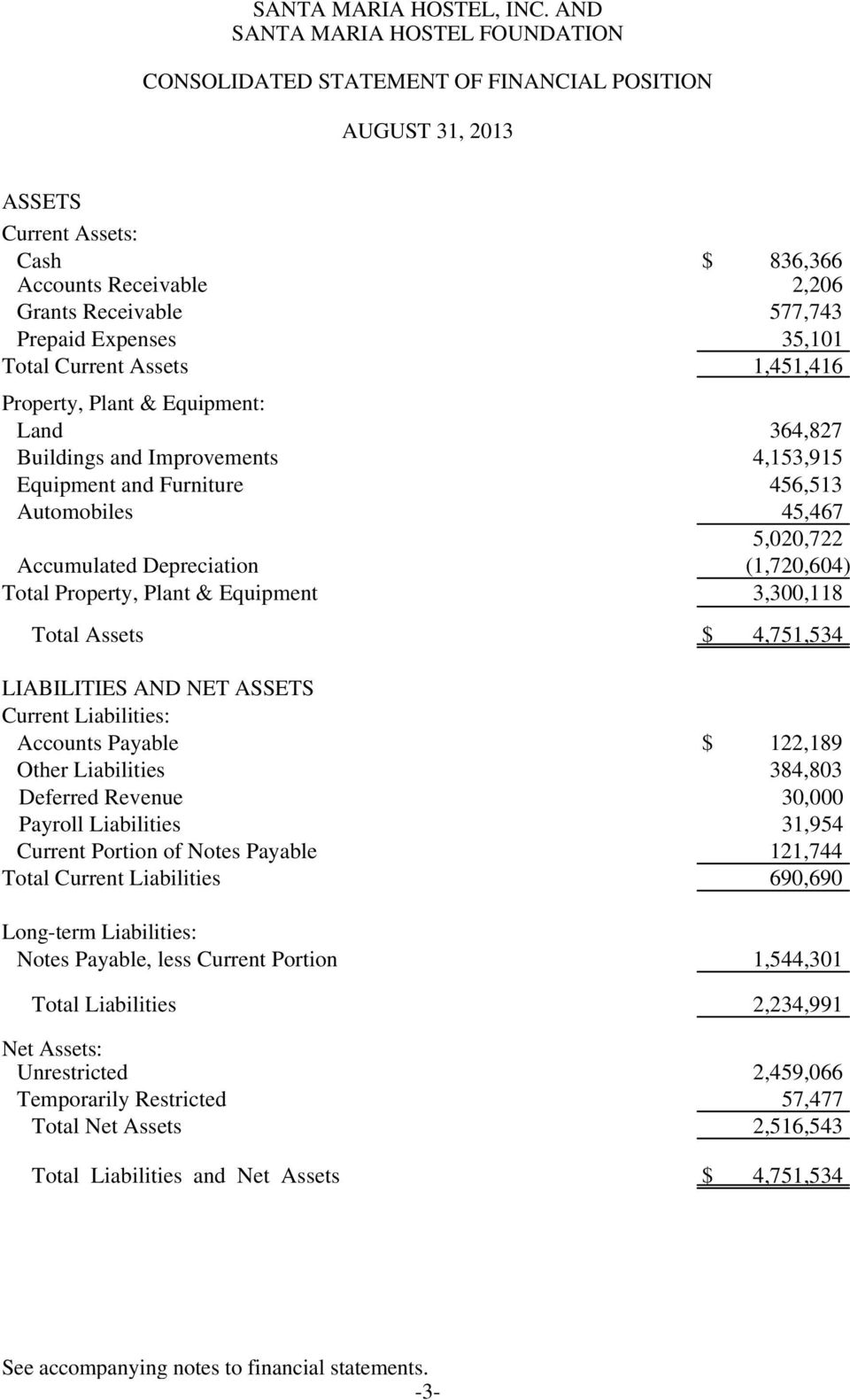 Expenses 35,101 Total Current Assets 1,451,416 Property, Plant & Equipment: Land 364,827 Buildings and Improvements 4,153,915 Equipment and Furniture 456,513 Automobiles 45,467 5,020,722 Accumulated