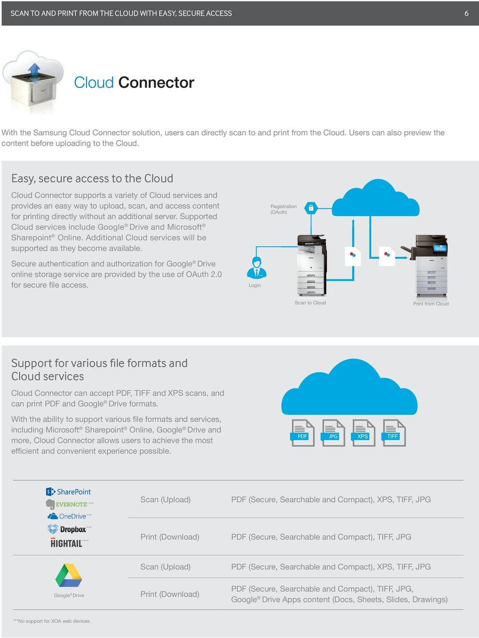 Easy, secure access to the Cloud Cloud Connector supports a variety of Cloud services and provides an easy way to upload, scan, and access content for printing directly without an additional server.