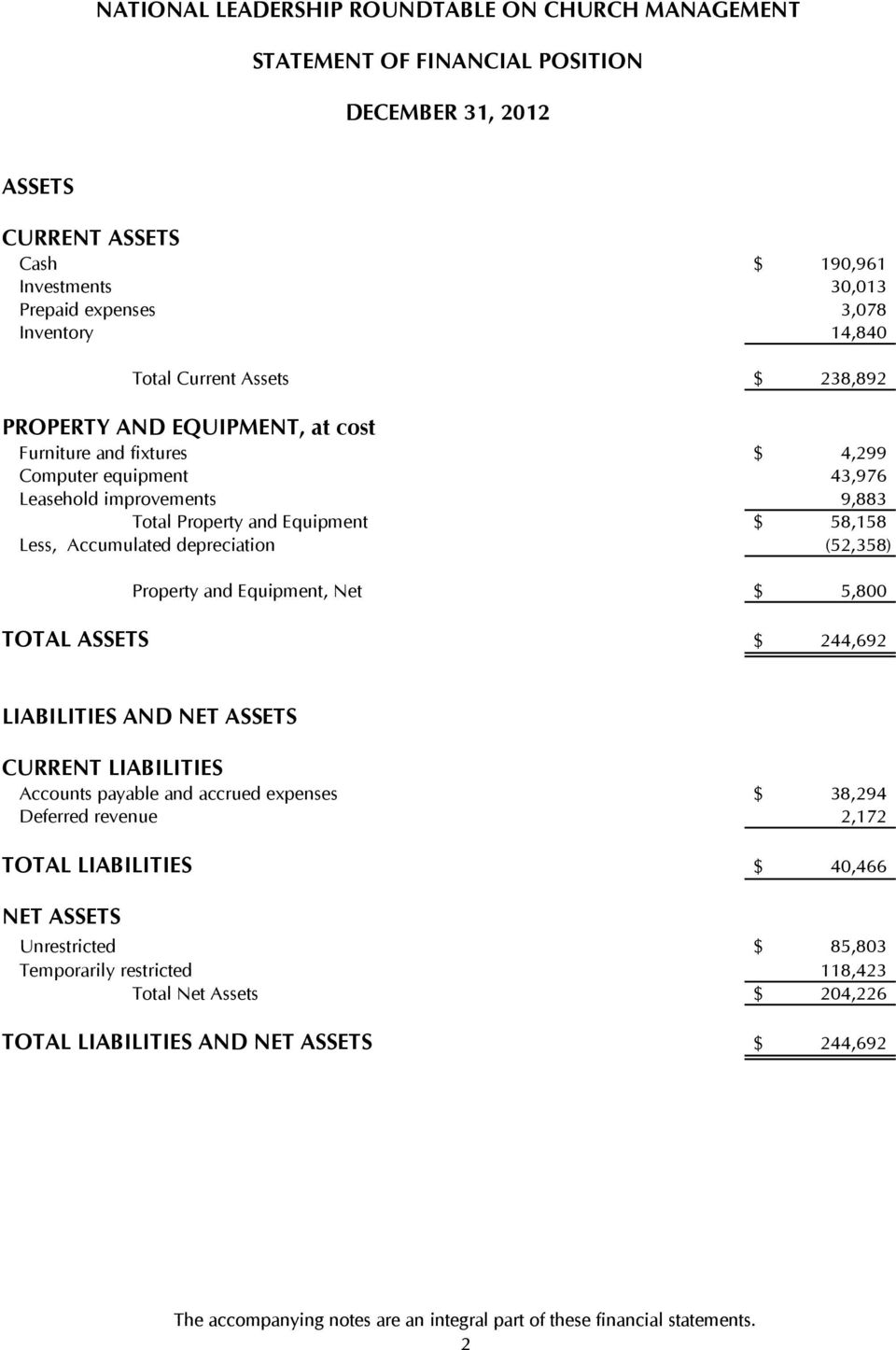 $ 5,800 TOTAL ASSETS $ 244,692 LIABILITIES AND NET ASSETS CURRENT LIABILITIES Accounts payable and accrued expenses $ 38,294 Deferred revenue 2,172 TOTAL LIABILITIES $ 40,466 NET ASSETS