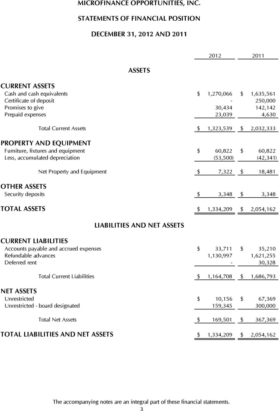 (42,341) Net Property and Equipment $ 7,322 $ 18,481 OTHER ASSETS Security deposits $ 3,348 $ 3,348 TOTAL ASSETS 1,334,209 CURRENT LIABILITIES $ $ 2,054,162 Accounts payable and accrued expenses $