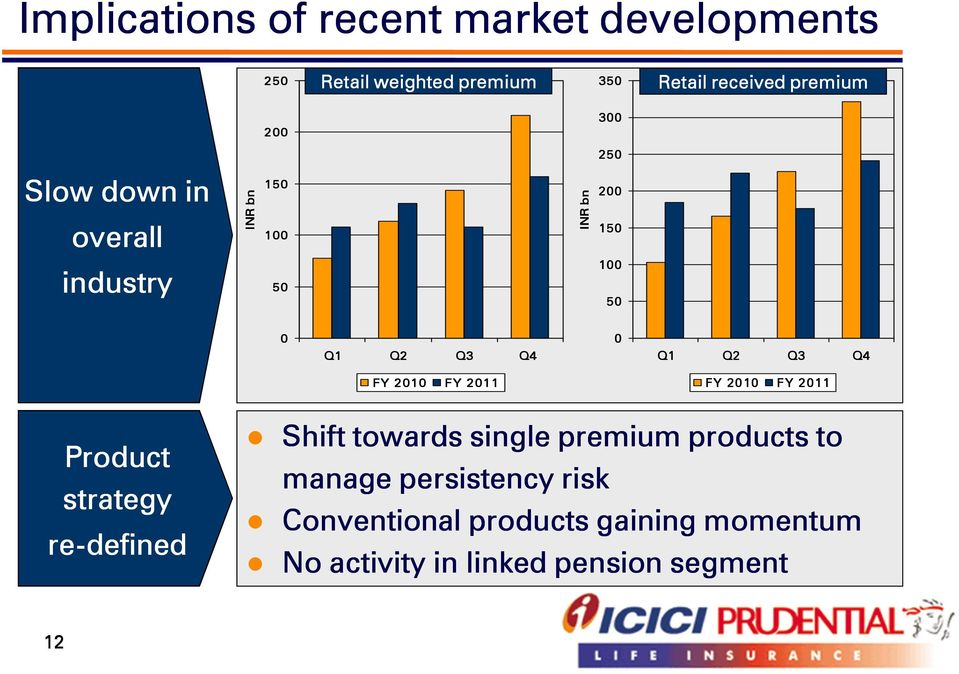 Q4 FY 2010 FY 2011 FY 2010 FY 2011 Product strategy re-defined Shift towards single premium products to