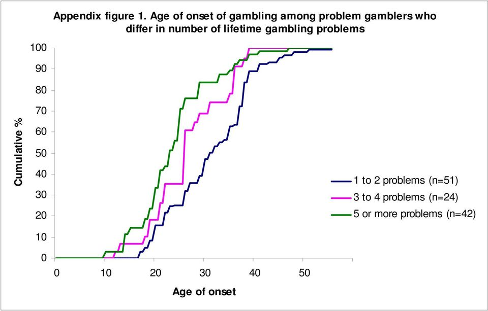 number of lifetime gambling problems Cumulative % 70 60 50 40 30