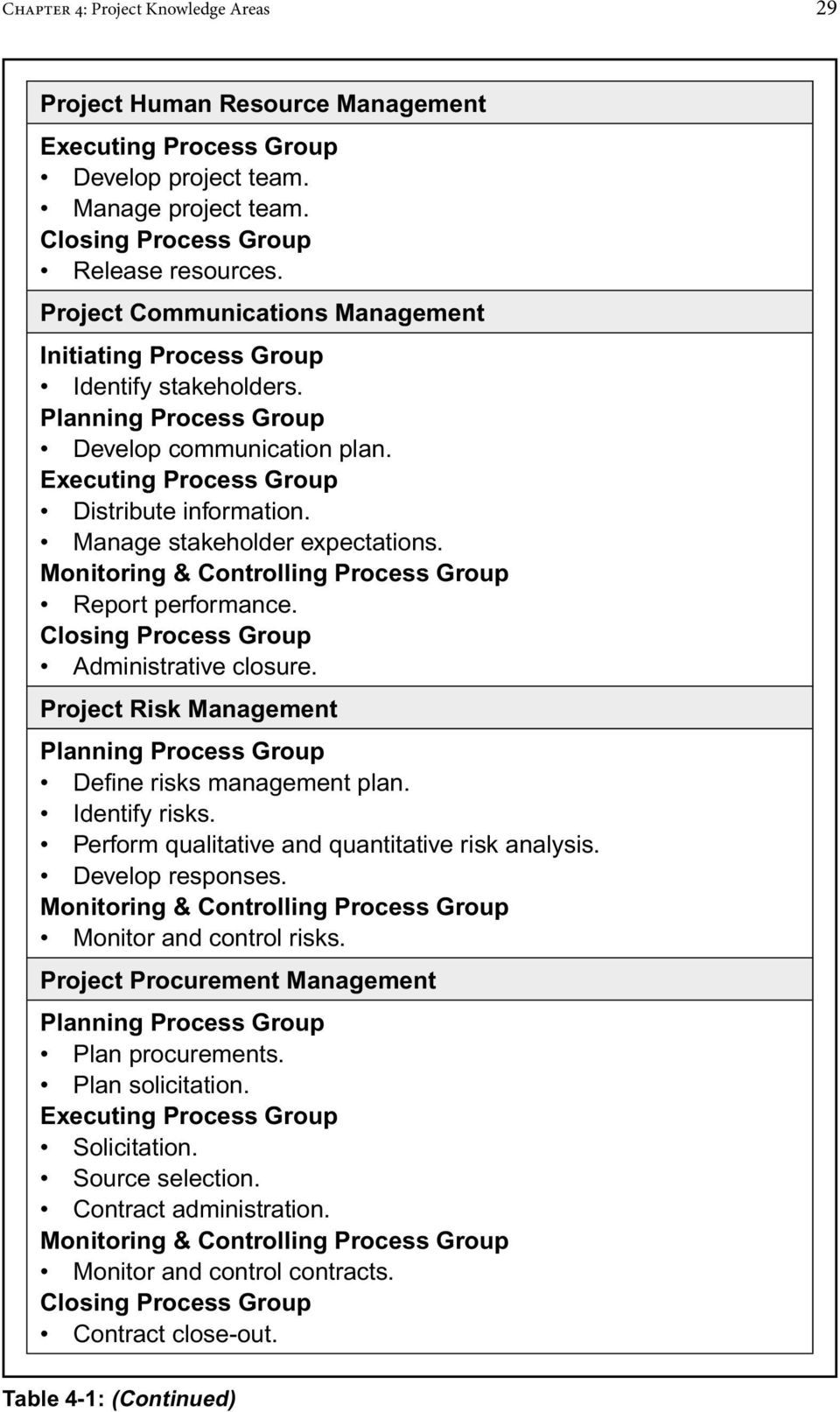 Report performance. Closing Process Group Administrative closure. Project Risk Management Defi ne risks management plan. Identify risks. Perform qualitative and quantitative risk analysis.