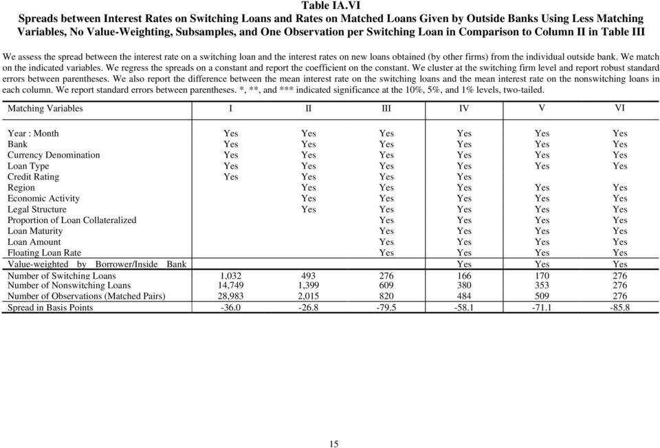 Loan in Comparison to Column II in Table III We assess the spread between the interest rate on a switching loan and the interest rates on new loans obtained (by other firms) from the individual