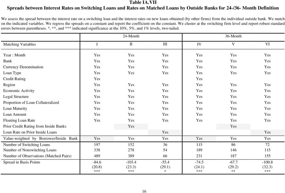 the interest rates on new loans obtained (by other firms) from the individual outside bank. We match on the indicated variables.