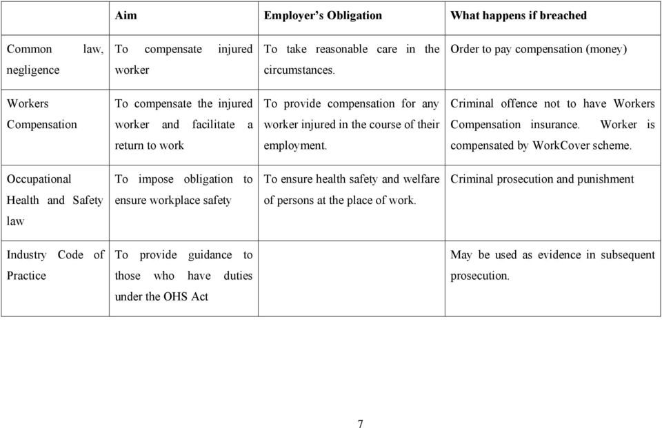 insurance. Worker is return to work employment. compensated by WorkCover scheme.