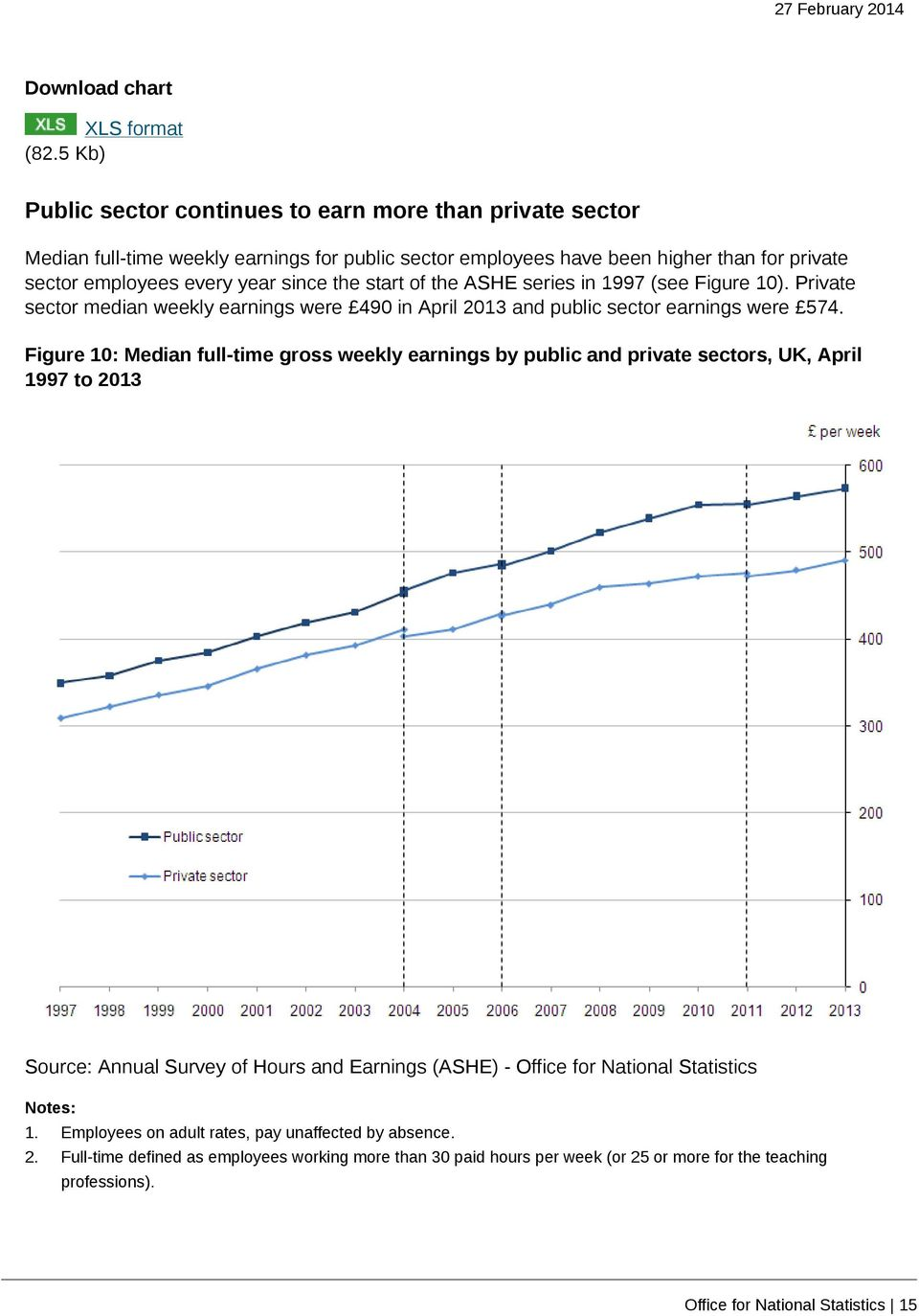 the start of the ASHE series in 1997 (see Figure 10). Private sector median weekly earnings were 490 in April 2013 and public sector earnings were 574.