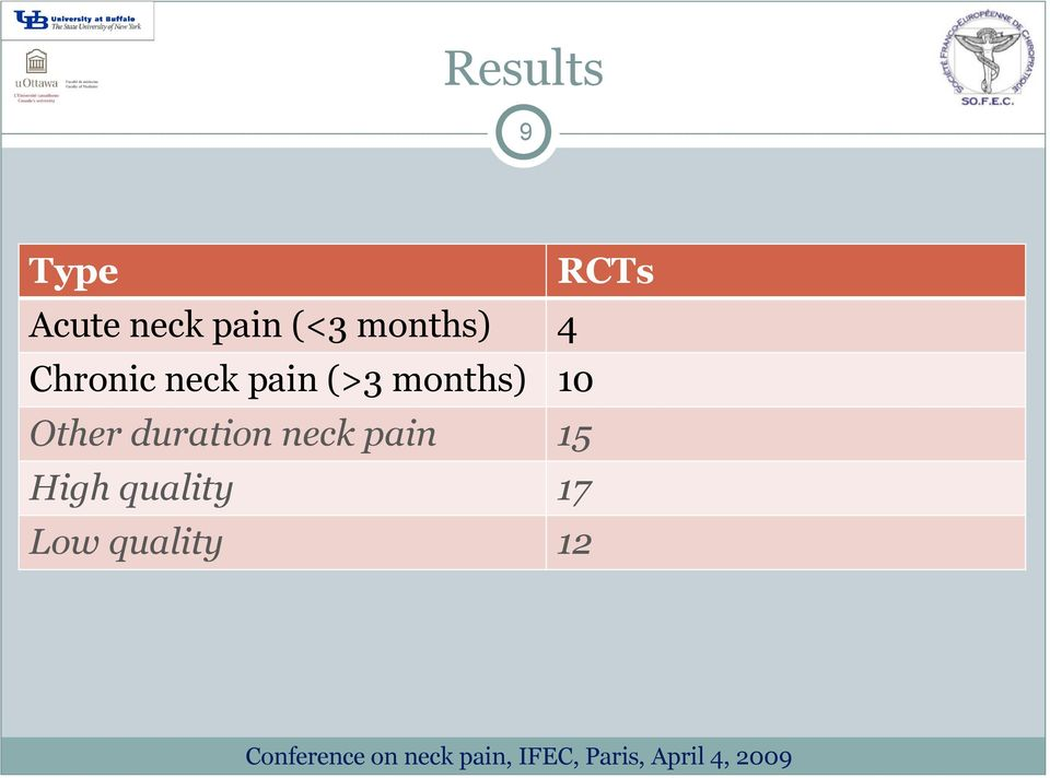 months) 10 Other duration neck pain