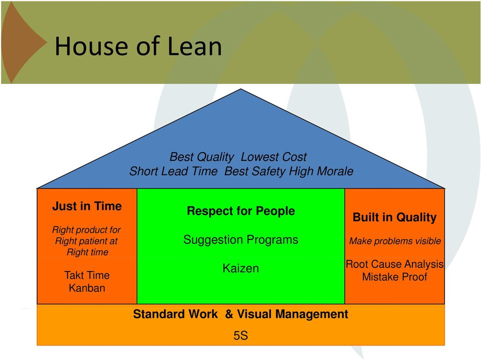 Time Kanban Respect for People Suggestion Programs Kaizen Built in Quality Make