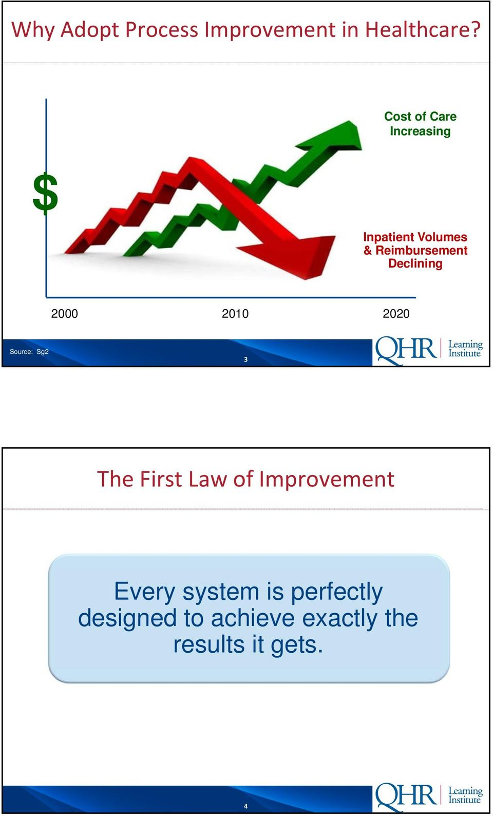 Declining 2000 2010 2020 Source: Sg2 3 The First Law of