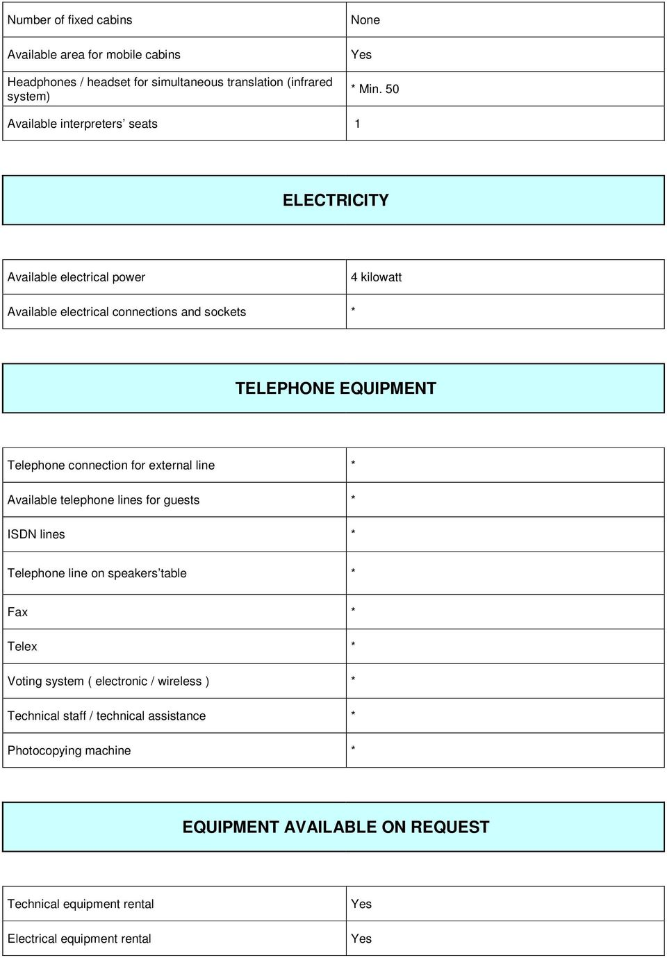 Telephone connection for external line * Available telephone lines for guests * ISDN lines * Telephone line on speakers table * Fax * Telex * Voting