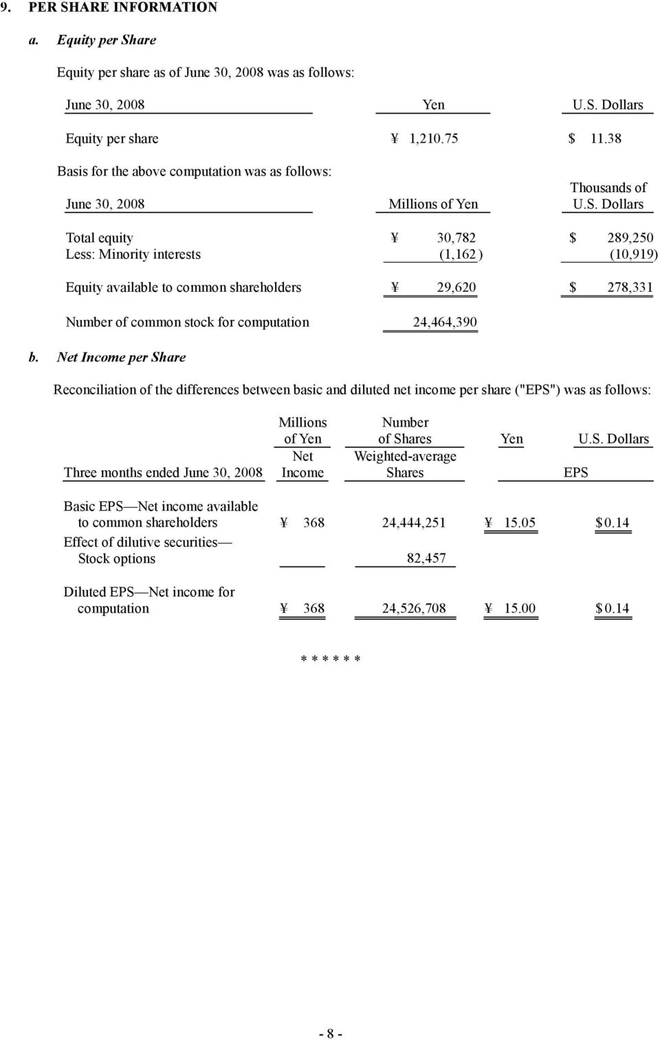 Dollars Total equity 30,782 $ 289,250 Less: Minority interests (1,162 ) (10,919) Equity available to common shareholders 29,620 $ 278,331 Number of common stock for computation 24,464,390 b.