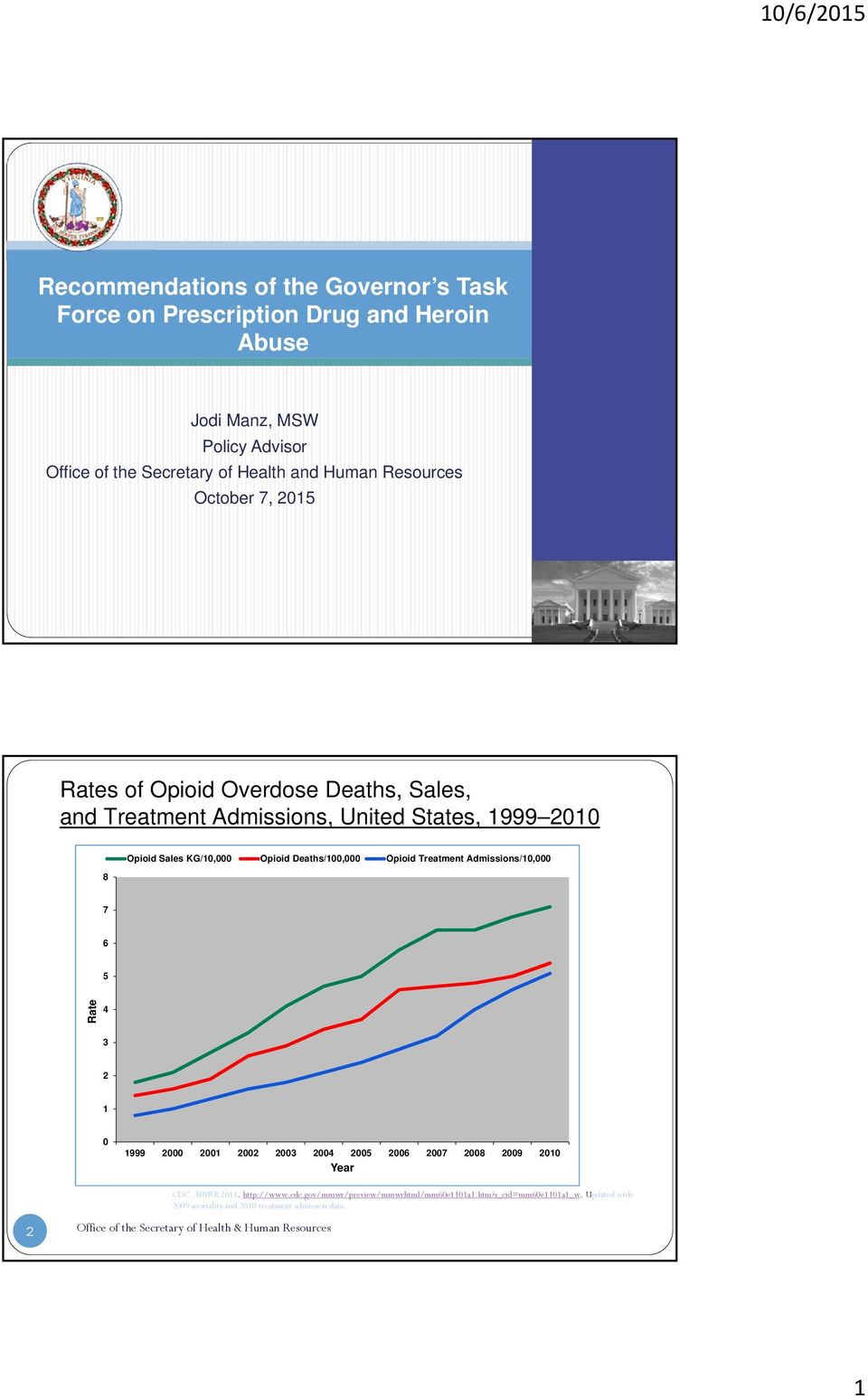 Treatment Opioid Sales KG/10,000 Opioid Deaths/100,000 Opioid Treatment Admissions/10,000 8 7 6 5 Rate 4 3 2 1 0 1999 2000 2001 2002 2003 2004 2005 2006 2007 2008