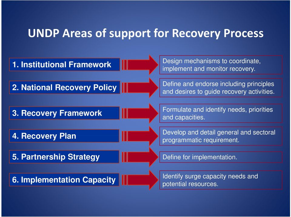Define and endorse including principles and desires to guide recovery activities.